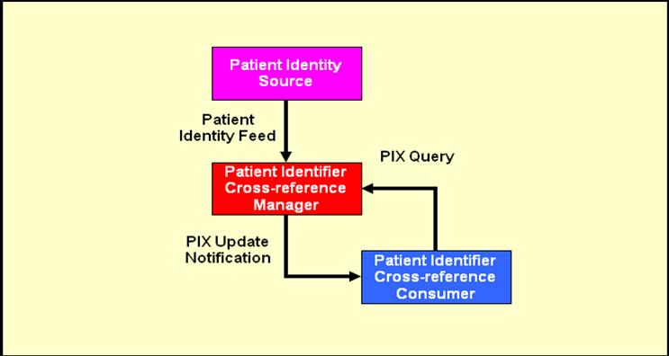 patienten blut management auf intensivstation