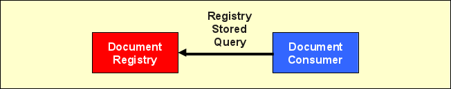 IHE cookbook xds Registry Stored Query.png