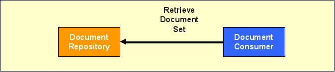 Datei:IHE cookbook xds Retrieve Document Set.png