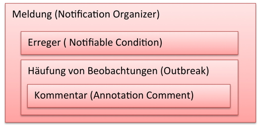 NotificationOrganizer eLab.jpg