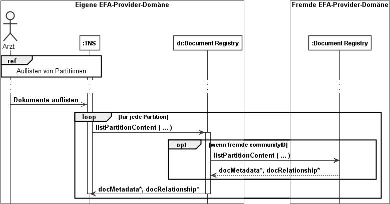 IG:EFA Spezifikation v2.0 – Hl7wiki