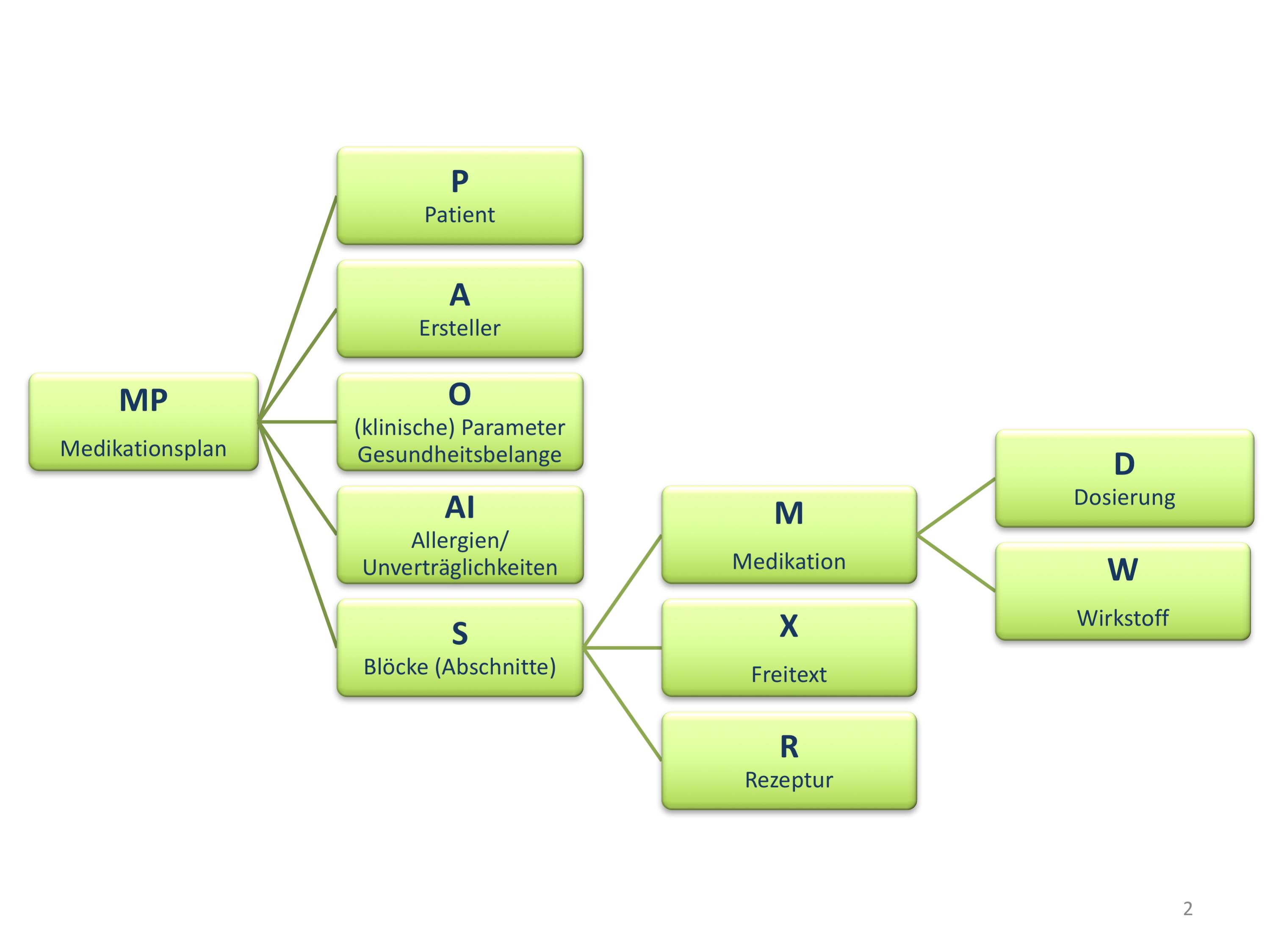 cdamedp:Ultrakurzformat plus – Hl7wiki