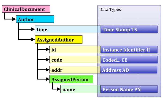 CDA Core Principles Figure 1 CDA Structure Data Types.png