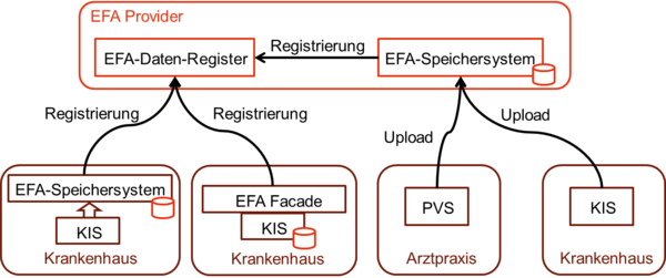 EFA Repository Deployment.png
