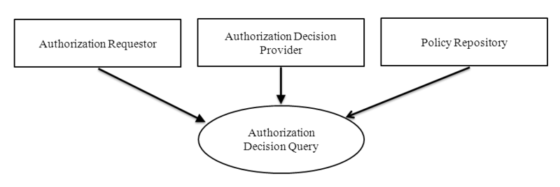 Datei:IHE Cookbook auth actors.png